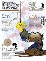 Provea(Integridad)